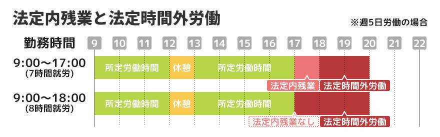 勤務 法 労働 基準 連続 13日以上の連続勤務はNG? 勤務日数についておさらいしましょう!