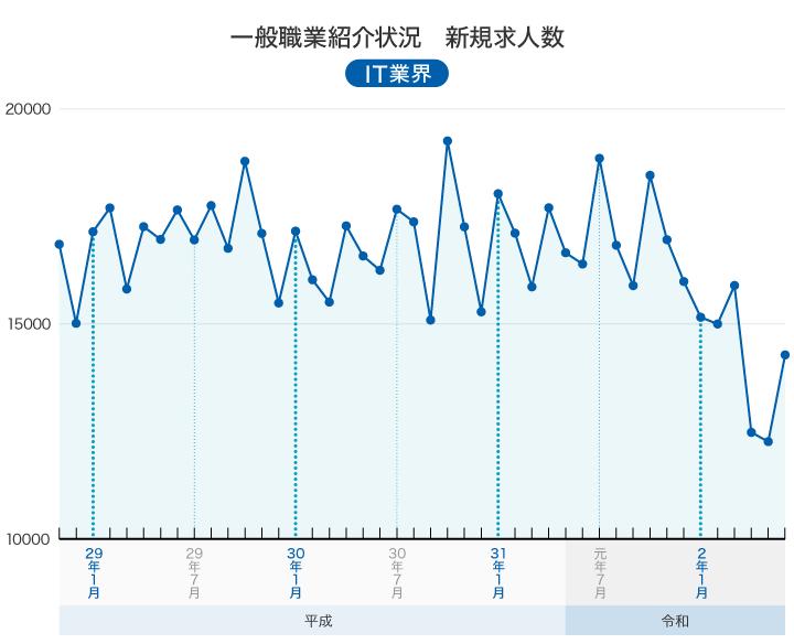 e-Stat 一般職業紹介状況 第21表 職業別労働市場関係指標(実数)(平成23年改定)(平成24年3月~)情報処理・通信技術者 新規求人数グラフ