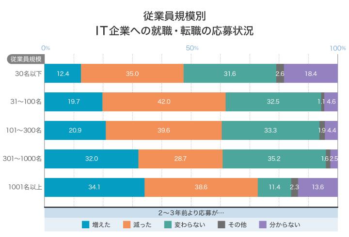 IT人材白書2019 グラフ