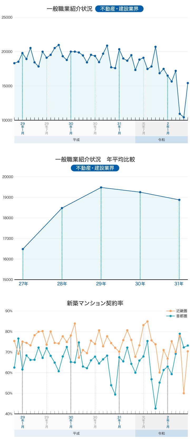 厚生労働省 一般職業紹介状況について 新築マンション契約率 グラフ