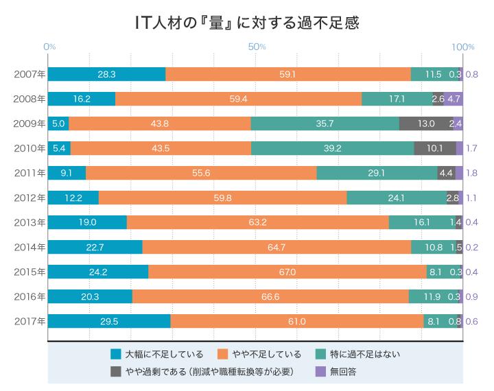 「IT人材白2018」 P99 図表3-1-5及び過去の白書データから作成 グラフ