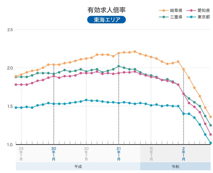 厚生労働省 一般職業紹介状況について  グラフ